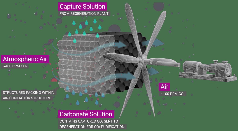 Estrarre CO2 direttamente dall'aria. thumbnail